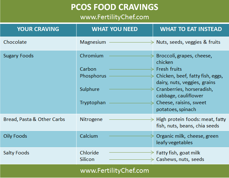 PCOS Diet – How to Battle the Infertility with Healthy Food