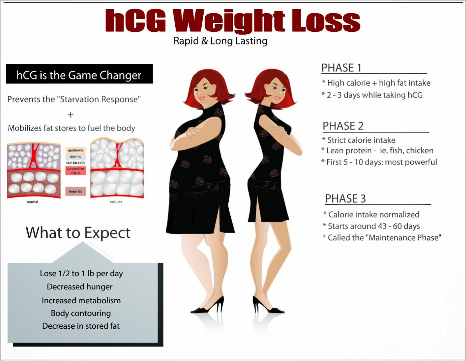 hcg diet for ivf
